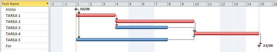 cronograma que muestra las tareas dentro de la cadena crítica en rojo