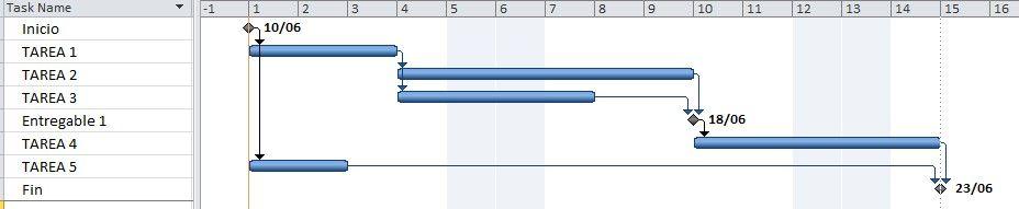 Cronograma de partida para explicar el método de cadena crítica