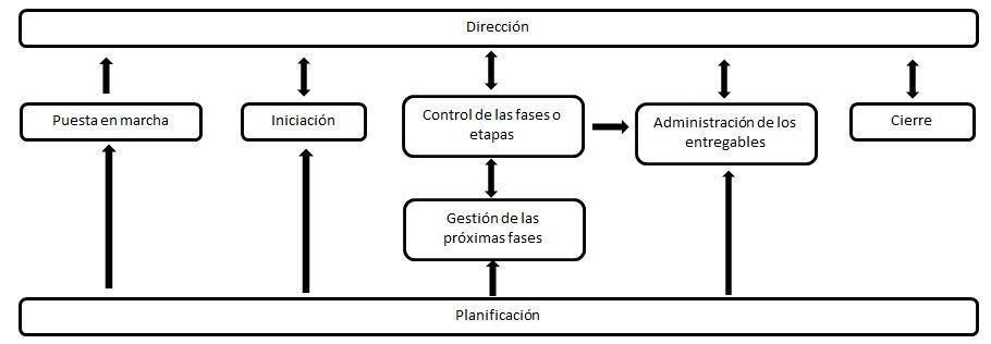 Metodologías de proyectos