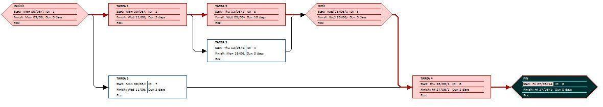 cronograma de proyectos tipo PERT