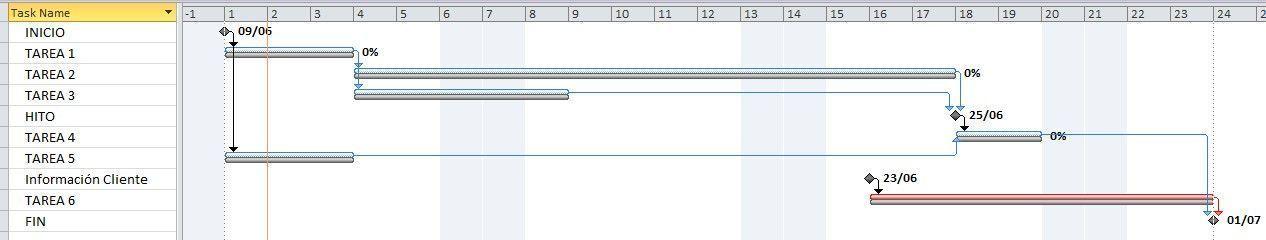 cambio en el proyecto y efecto sobre la línea base del cronograma