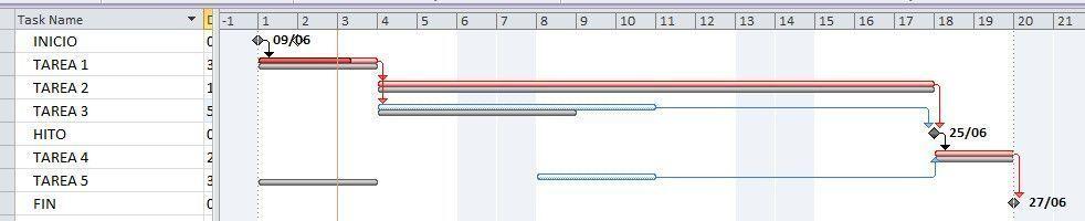 ¿Qué es la línea base de un proyecto? proyecto sin atraso
