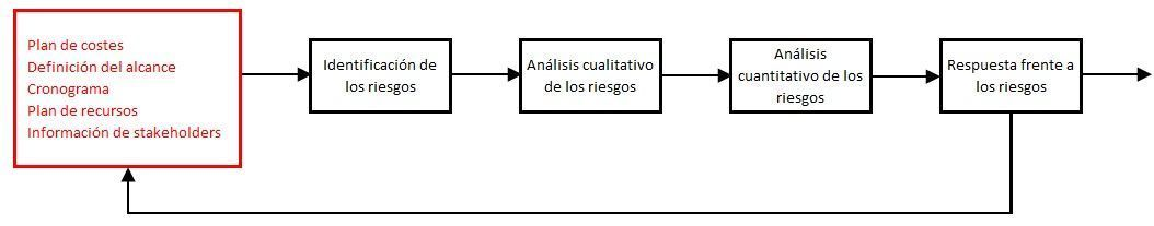 La planificación de riesgos-diagrama