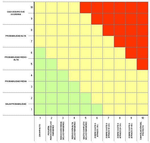 La planificación de riesgos-matriz impacto