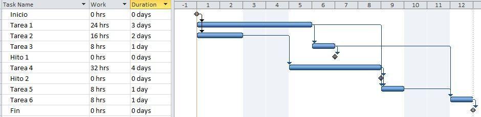 crear el cronograma del proyecto (CPM-PERT) - cronograma teneidneo en cuenta el calendario