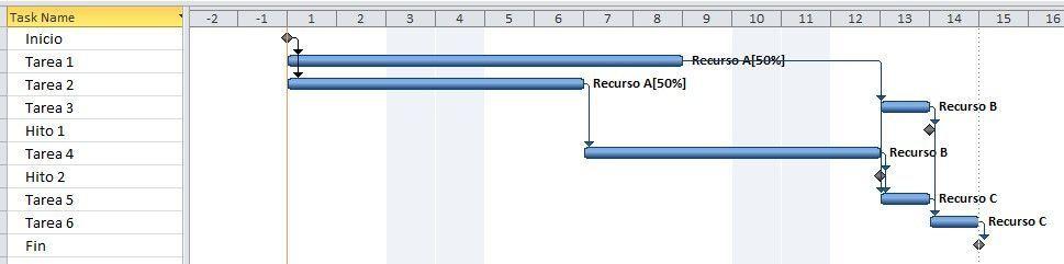crear el cronograma del proyecto (CPM-PERT) - cronograma 3