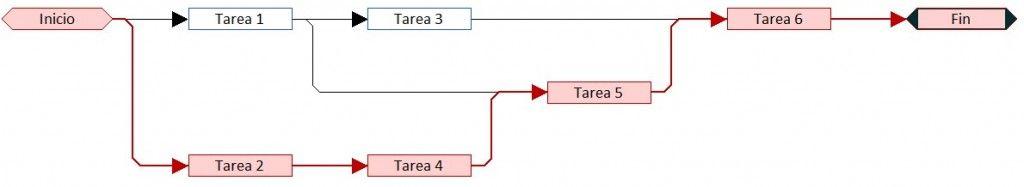 Cómo hacer el cronograma PERT del proyecto paso a paso