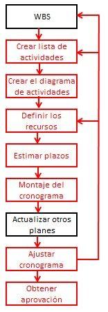 diagrama para hacer el cronograma
