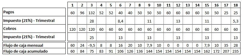 Flujo de caja - calculo