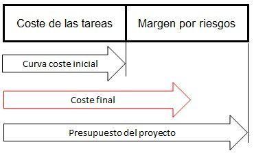 curva de costes - costes