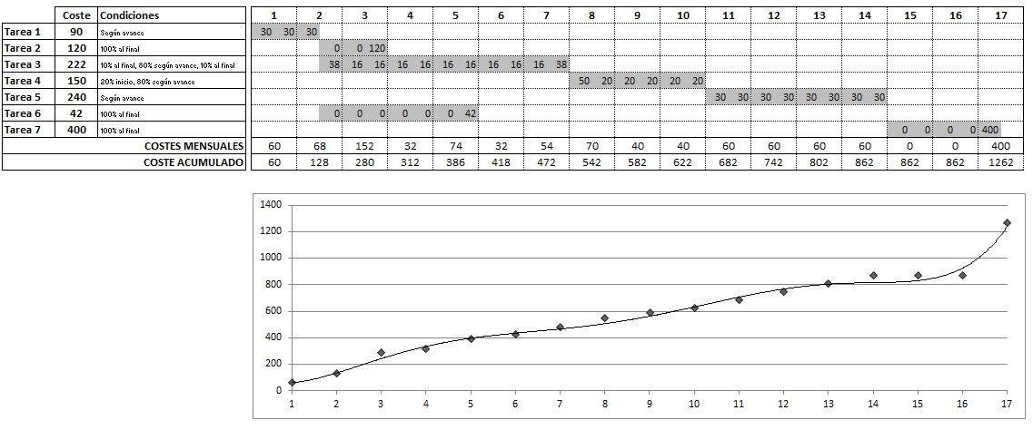 curva de costos - ejemplo