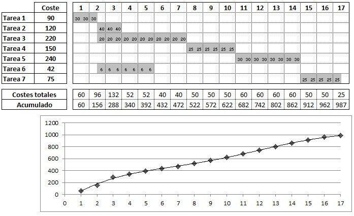 planificacion de costes - curva coste