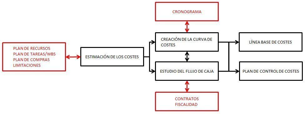 planificacion de costos - diagrama