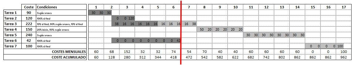 Qué es y cómo usar el método de Earned Value Method en proyectos
