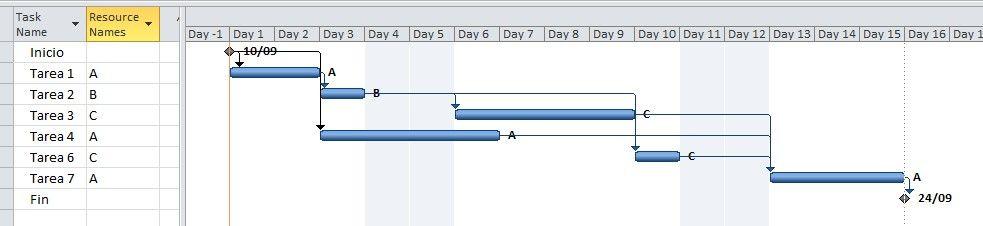 planificación de los recursos en proyectos - ejemplo de cadena critica