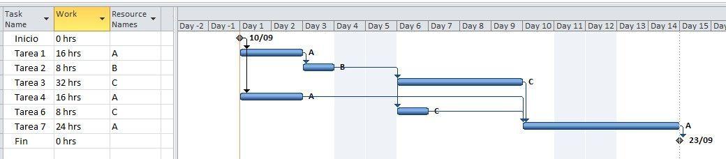 planificación de los recursos en proyectos -cronograma
